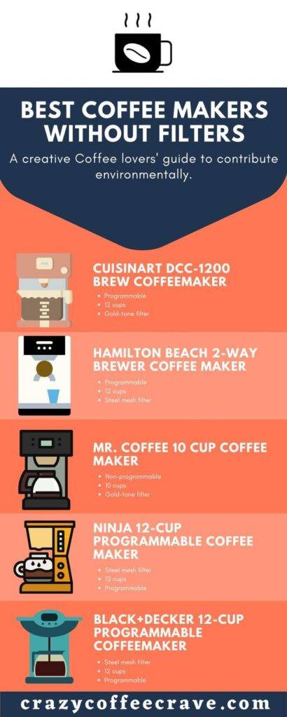 Best Coffee Makers Without Filters